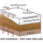 CU Tree Soil | Rainwater Attenuation